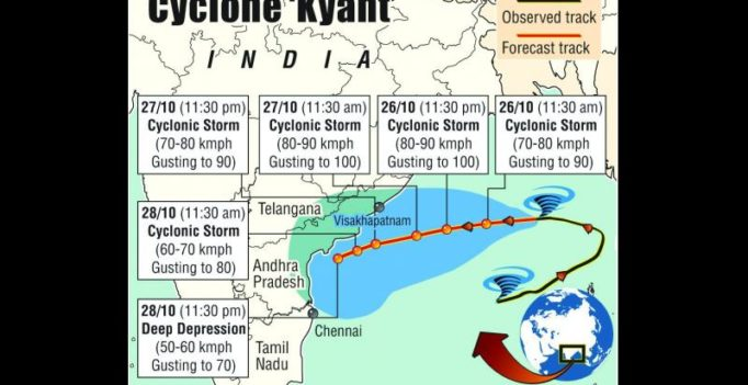 Cyclone Kyant casts shadow over India-New Zealand ODI