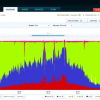 Apache And MySQL Monitoring With Bijk On Debian Lenny