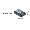 Web Server Load-Balancing with HAProxy on Ubuntu 14.04