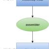 Flow of C Program